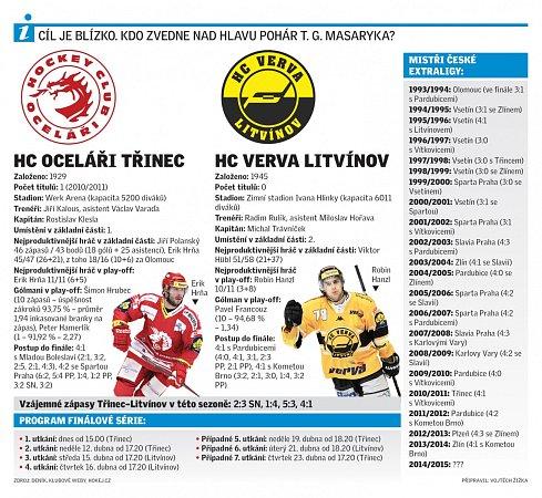 Infografika kfinále hokejové extraligy