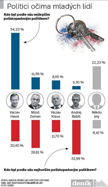 Politici po listopadu 89 - Infografika
