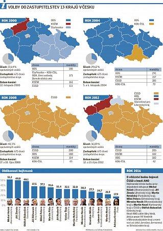 Volby do zastupitelstev 13krajů vČesku.