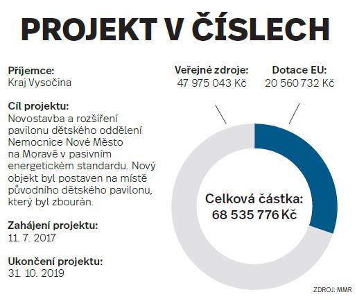 Projekt včíslech: Vysočina