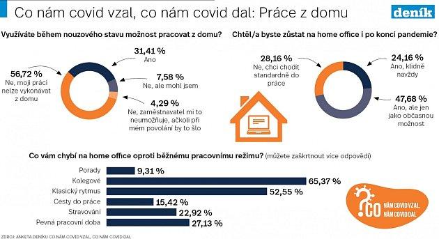 Home office - Infografika