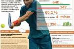 Tomáš Berdych - Infografika
