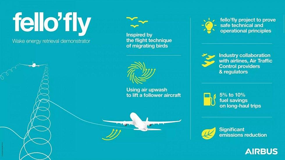 Infografika k novému projektu Airbusu na snižování emisí.