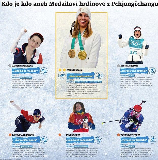 Medailisté zolympijských her vPchjongčchangu.