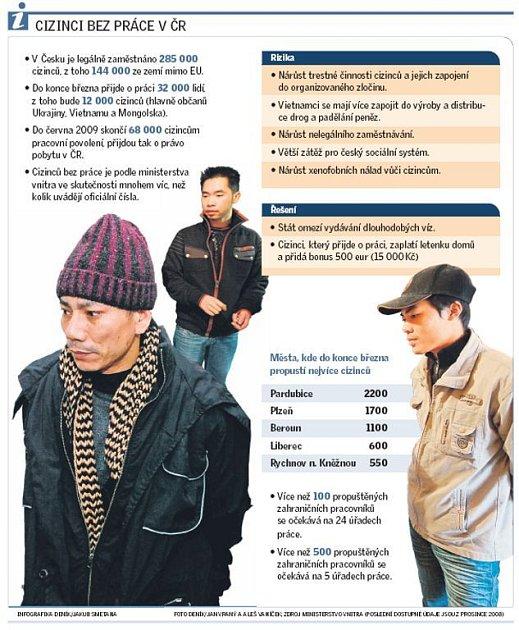 Cizinci bez práce vČR