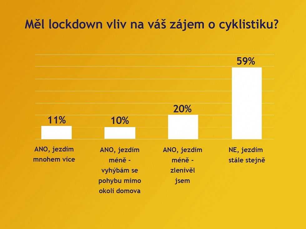 Graf. Měl lockdown vliv na váš zájem o cyklistiku?
