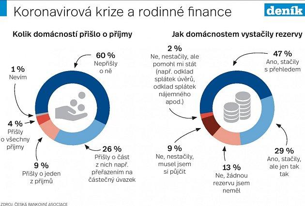 Koronakrize a finance - Infografika