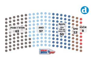 Volební model Deníku ke dni 5. srpna 2021