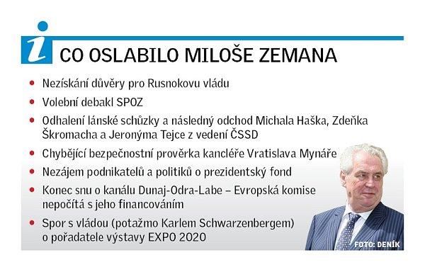 Co oslabilo Miloše Zemana?