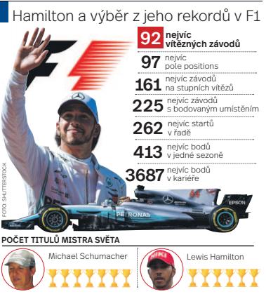 Hamilton a jeho rekordy. Infografika