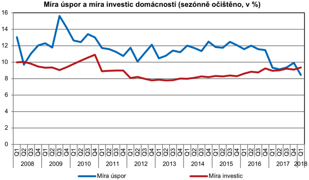 Míra úspor a investic domácností