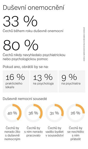 Duševní nemoci