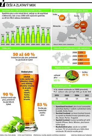 Co Čech, to pivař.
