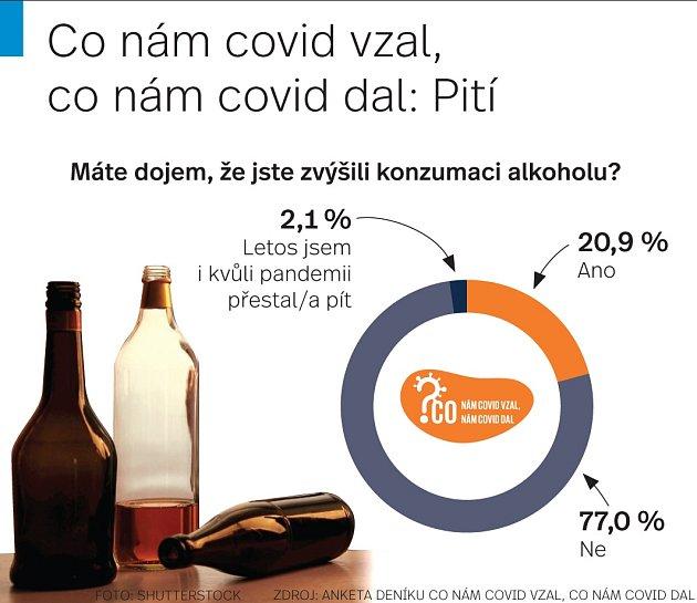 Covid a pití - Infografika