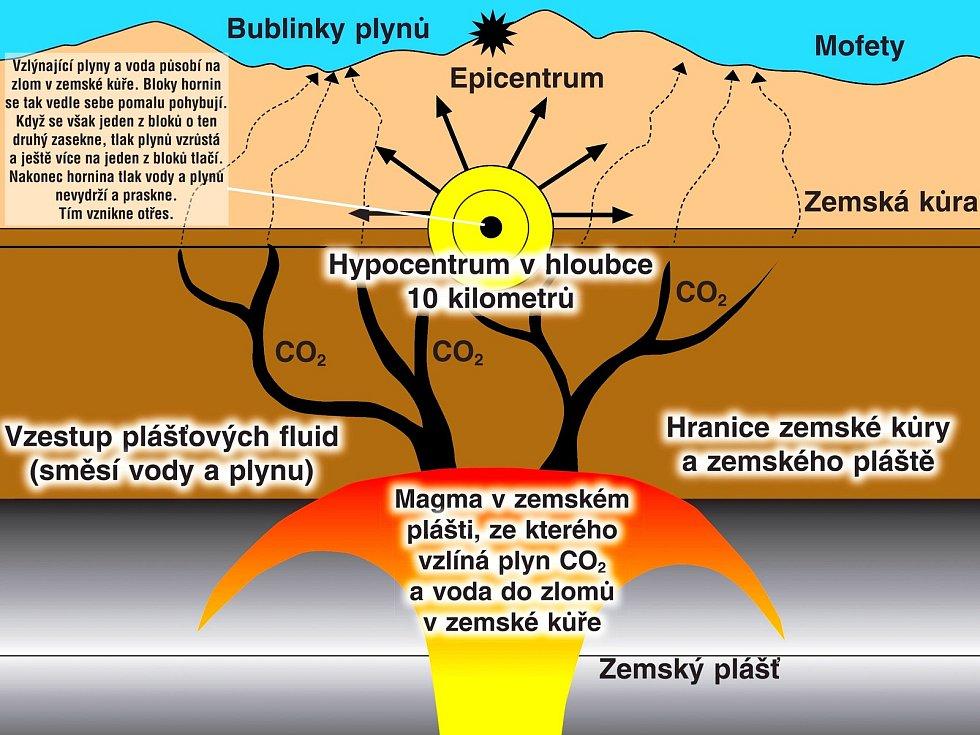 Infografika, která zjednodušeně představuje, jak zřejmě dochází na Chebsku k zemětřesení. Z magmatu v zemském plášti se uvolňují plyny a voda pod vysokým tlakem do hornin v zemské kůře.
