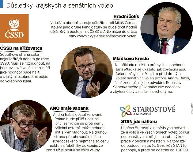 Důsledky krajských a senátních voleb.