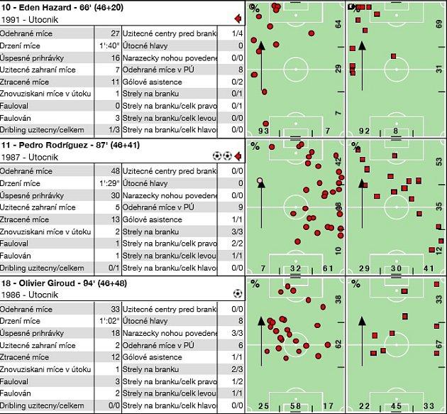 Analýza fotbalového utkání Evropské ligy Chelsea - Slavia (4:3).