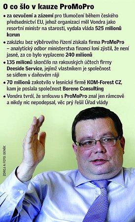 Kauza Promopro.