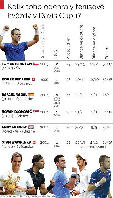Kolik toho odehrály tenisové hvězdy vDavis Cupu?