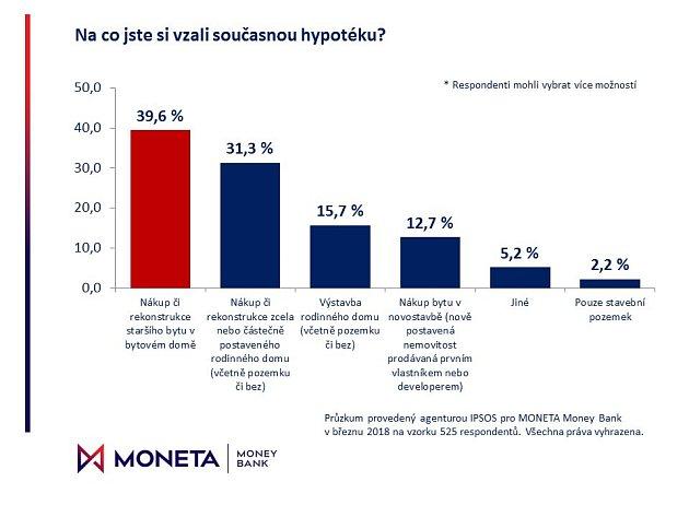 Graf - Účel hypotéky