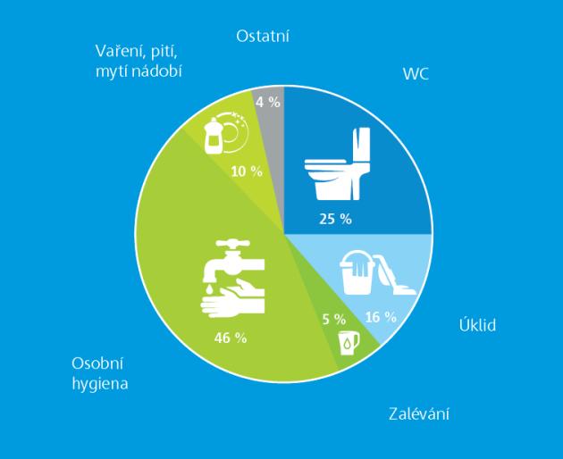 Pro jaký účel spotřebují domácnosti nejvíce vody?
