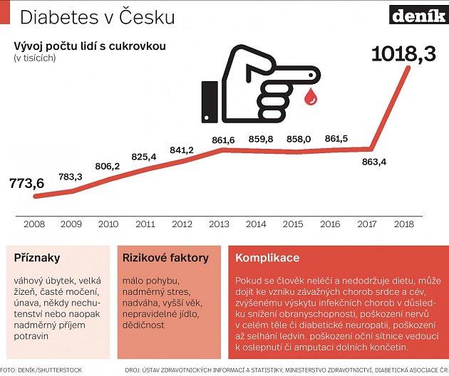 Cukrovka - Infografika