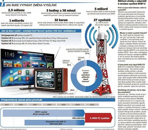 Jak bude vypadat změna vysílání.
