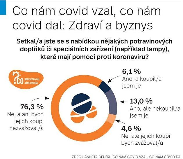Zdraví anketa - Infografika