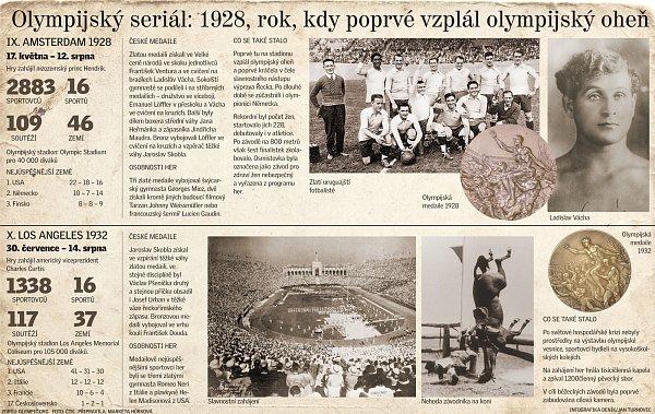 Historie olympijského ohně.