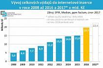 vývoj objemu internetové reklamy v ČR