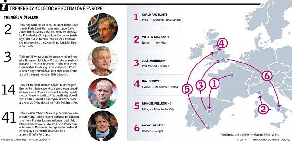 Trenérský kolotoč ve fotbalové Evropě