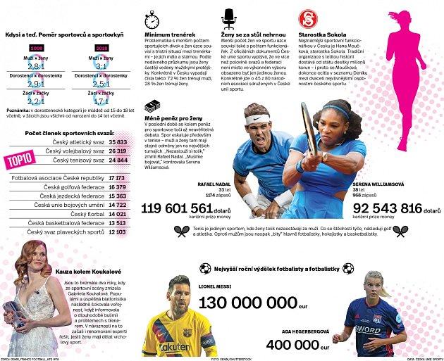 Ženy a sport - Infografika