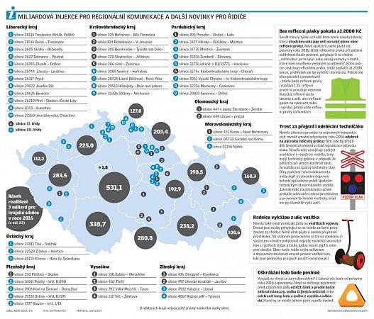 Miliardová injekce pro regionální komunikace a další novinky pro řidiče.
