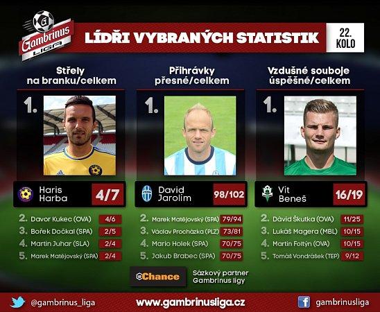 Lídři statistik