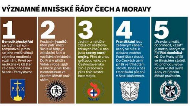 Infografika - Významné mnišské řády Čech a Moravy