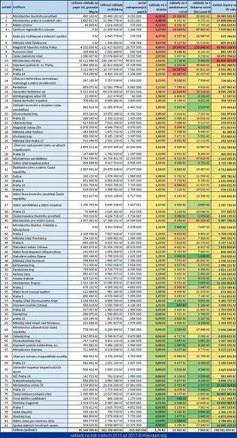 Náklady státní správy na tisk vletech 2015až 2017