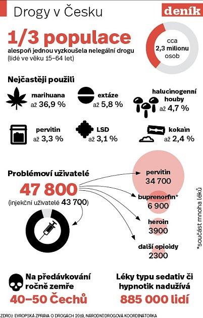 Drogy - Infografika