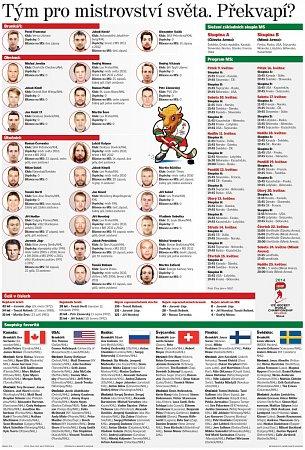 Český tým pro mistrovství světa vMinsku.
