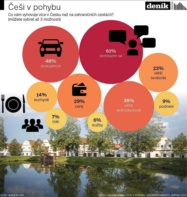 Češi a dovolená - Infografika