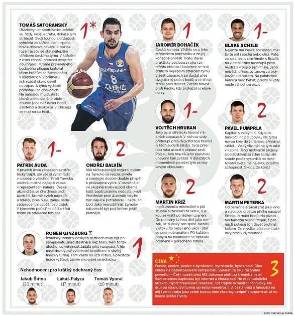 Vysvědčení po basketbalisty - Infografika