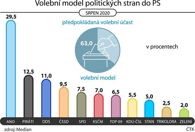 Volební model politických stran do Sněmovny podle průzkumu Medianu.