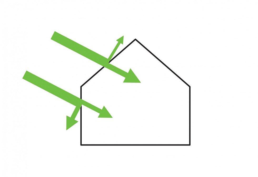 Prostupnost slunečních paprsků  podle typu stěny skleníku.