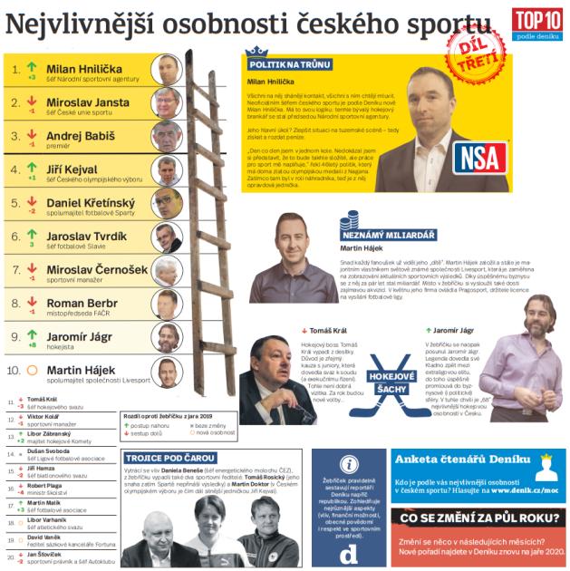 Nejvlivnější osobnosti českého sportu