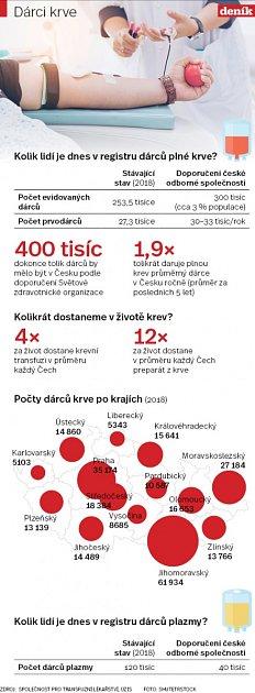Dárci krve - Infografika