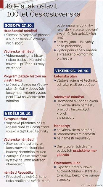 Kde a jak oslavit 100let Československa