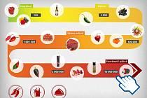 Scovilleho stupnice měří pálivost paprik a chilli papriček.