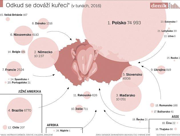 Odkud se dováží kuřecí - infografika