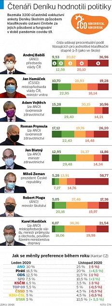 Hodnocení politiků vdobě koronaviru.