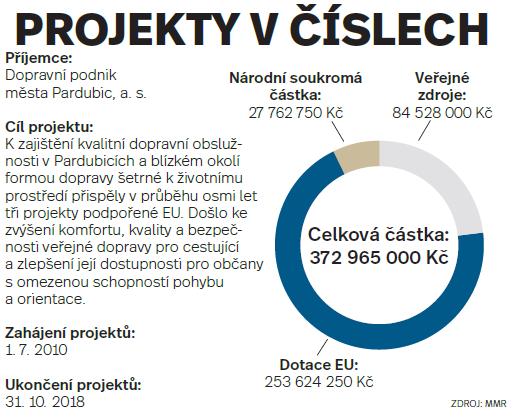 Projekty včíslech: Pardubice