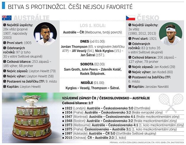 Davis Cup: Austrálie vs. Česká republika.